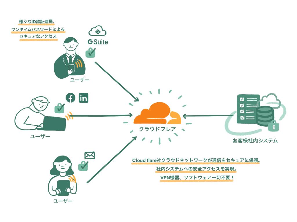 Cloudflare Accessによる接続イメージ