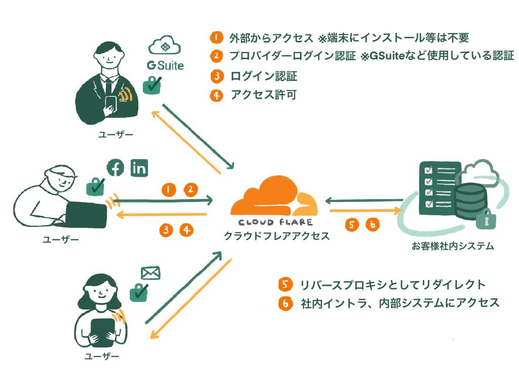 Cloudflare Accessによる接続の仕組み
